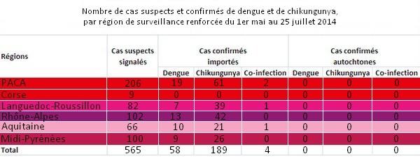 Tableau cas de dengue et de chik